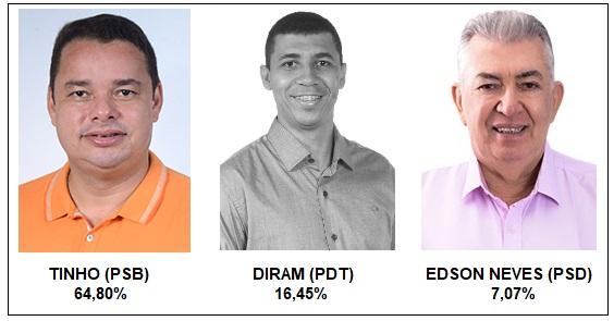 UBATÃ: TINHO LIDERA DISPUTA, COM 64,80%, E DIRAM TEM 16,45%, REVELA GASPARETTO PESQUISA