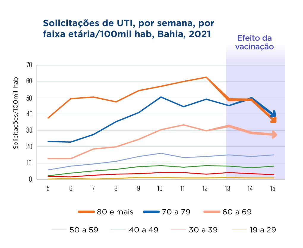 VACINA DIMINUI SOLICITAÇÕES DE UTIS PARA IDOSOS, APONTA SESAB